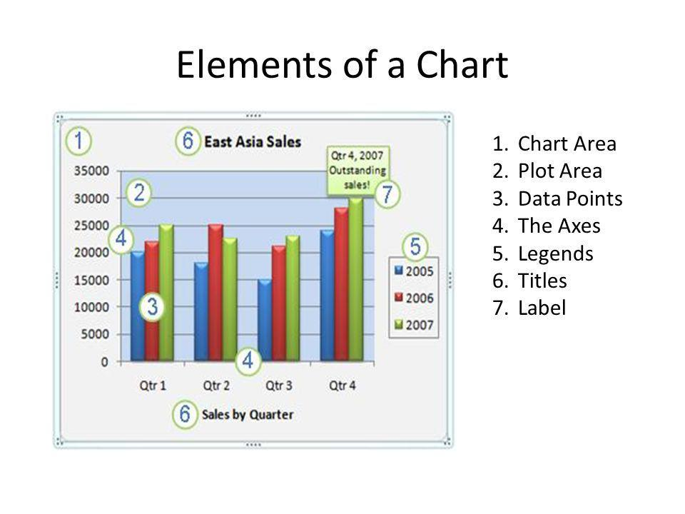 Elements of a Chart 1.Chart Area 2.Plot Area 3.Data Points 4.The Axes 5.Legends 6.Titles 7.Label