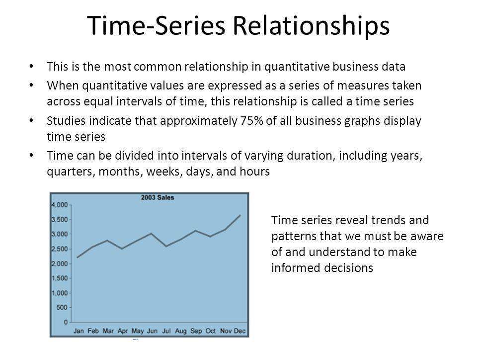 Time-Series Relationships This is the most common relationship in quantitative business data When quantitative values are expressed as a series of mea