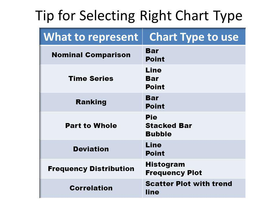 Tip for Selecting Right Chart Type