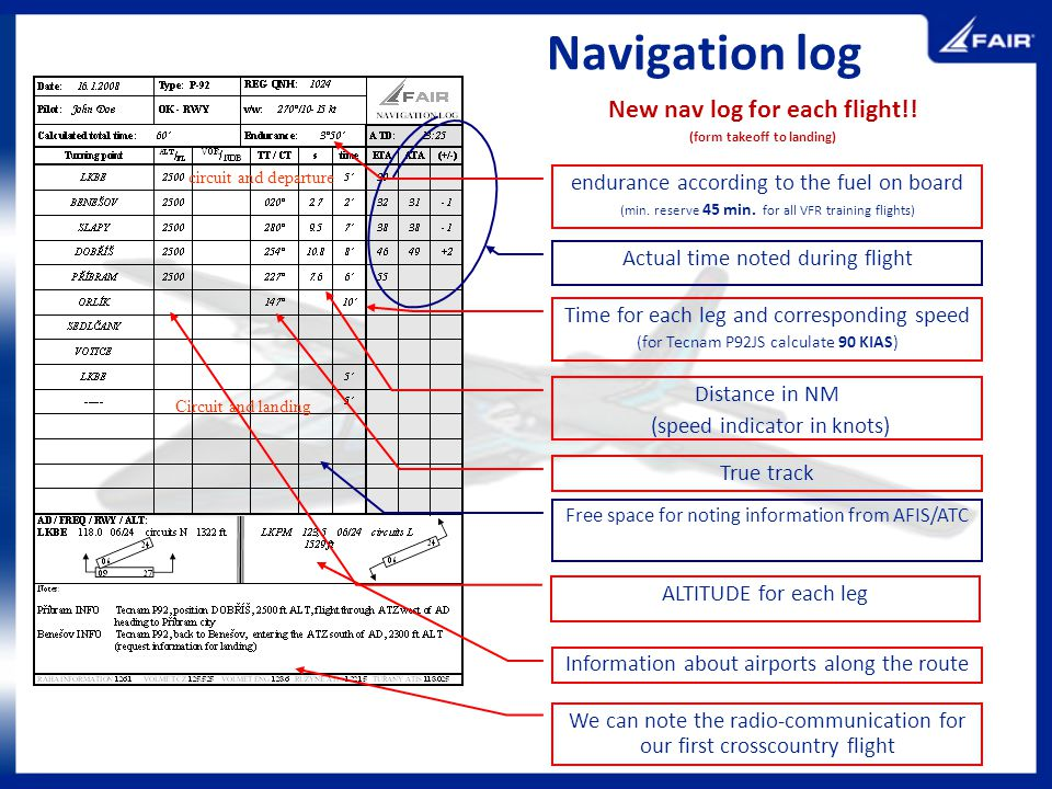 Navigation log New nav log for each flight!! (form takeoff to landing) ALTITUDE for each leg Information about airports along the route We can note th