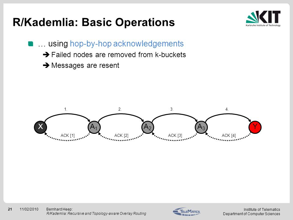 Institute of Telematics Department of Computer Sciences 2111/02/2010Bernhard Heep: R/Kademlia: Recursive and Topology-aware Overlay Routing R/Kademlia: Basic Operations … using hop-by-hop acknowledgements Failed nodes are removed from k-buckets Messages are resent X A1A1 A2A2 A3A3 Y 1.2.3.4.