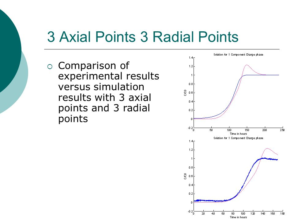 3 Axial Points 3 Radial Points Comparison of experimental results versus simulation results with 3 axial points and 3 radial points