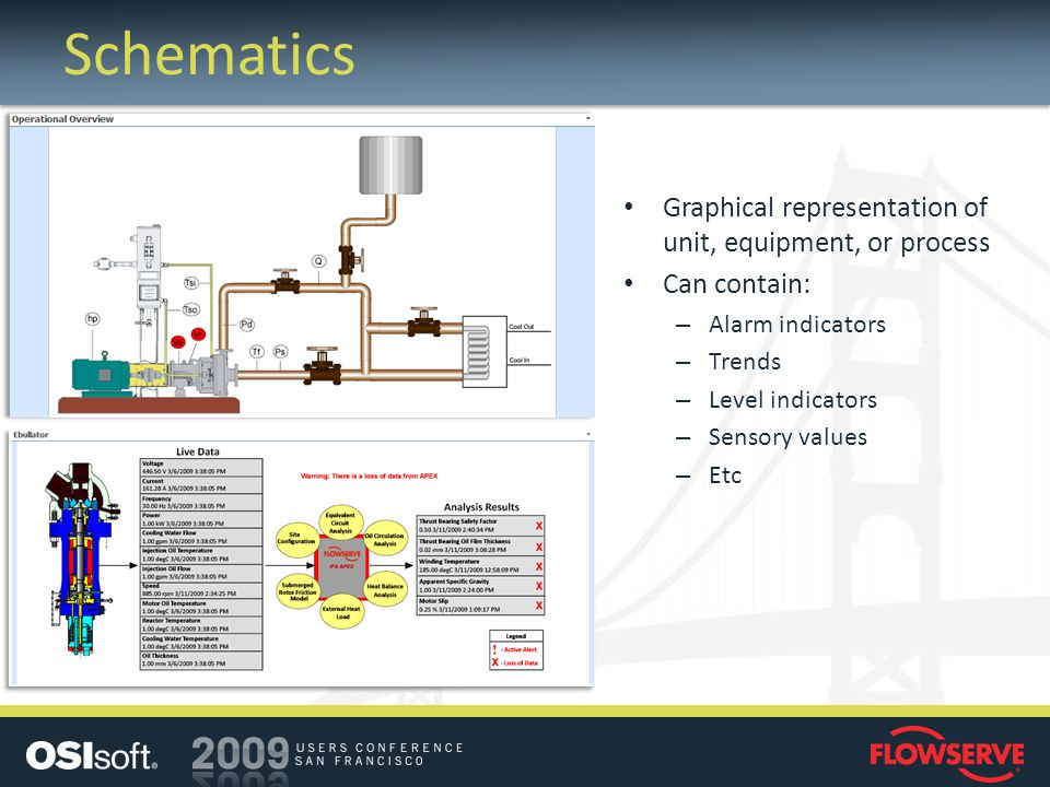 Schematics Graphical representation of unit, equipment, or process Can contain: – Alarm indicators – Trends – Level indicators – Sensory values – Etc