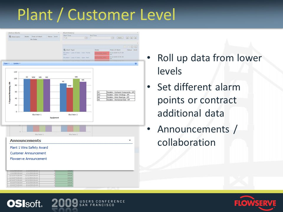 Plant / Customer Level Roll up data from lower levels Set different alarm points or contract additional data Announcements / collaboration