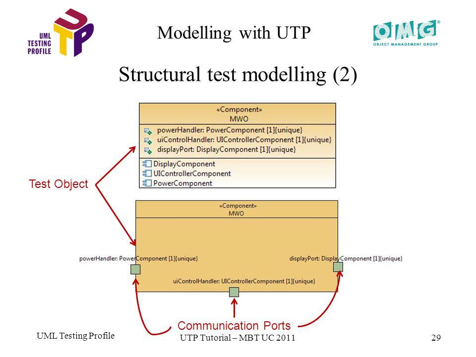 UML Testing Profile 29 Modelling with UTP Structural test modelling (2) UTP Tutorial – MBT UC 2011 Test Object Communication Ports