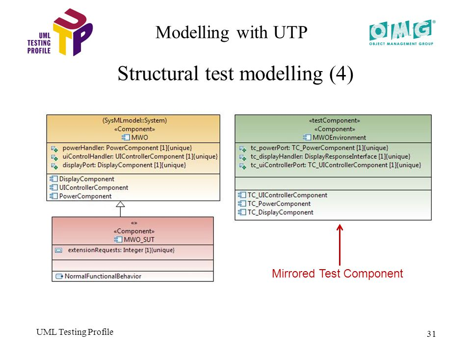 UML Testing Profile 31 Modelling with UTP Structural test modelling (4) Mirrored Test Component