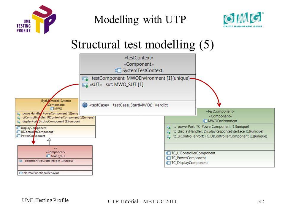 UML Testing Profile 32 Modelling with UTP Structural test modelling (5) UTP Tutorial – MBT UC 2011