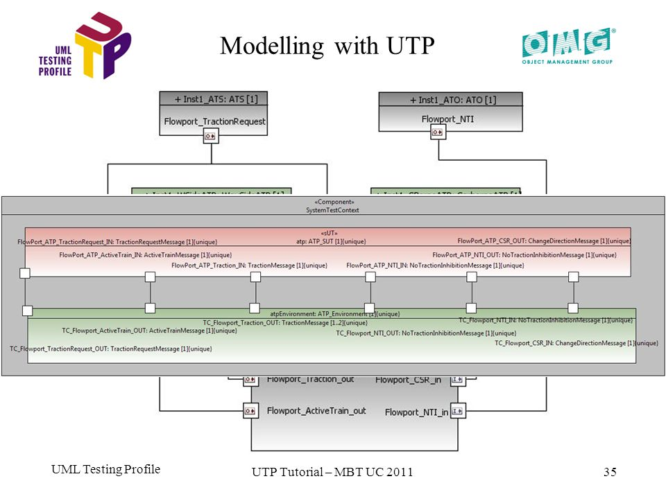UML Testing Profile 35 Modelling with UTP UTP Tutorial – MBT UC 2011
