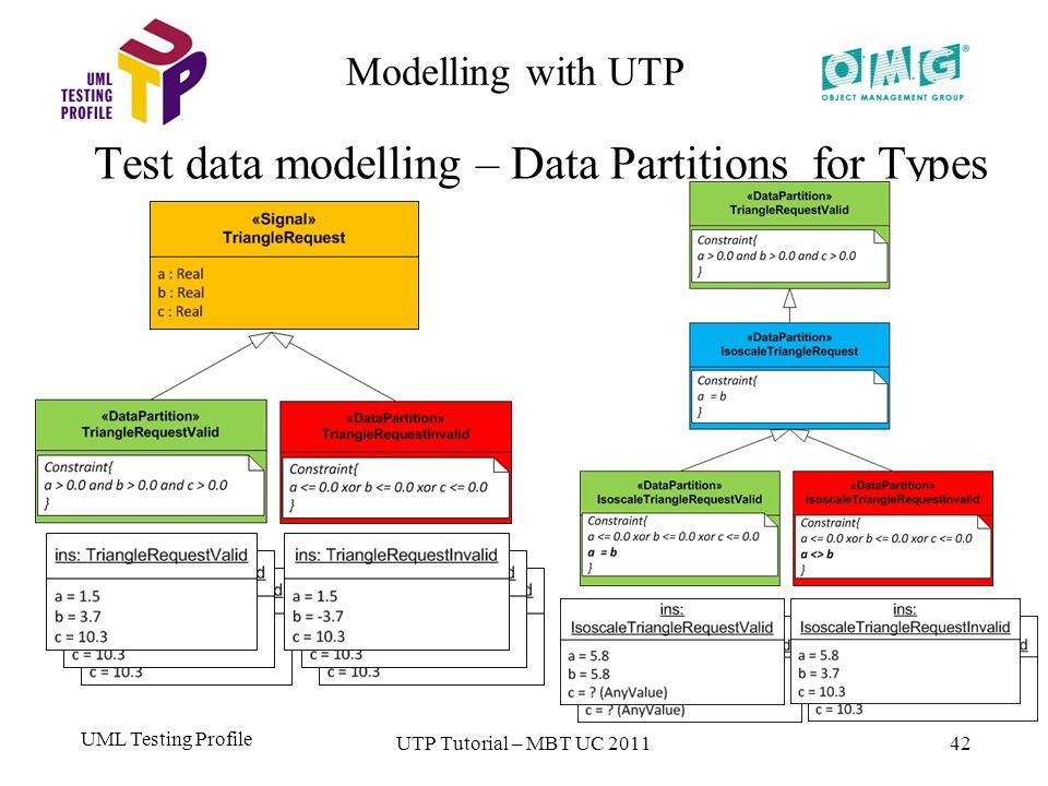 UML Testing Profile 42 Modelling with UTP Test data modelling – Data Partitions for Types UTP Tutorial – MBT UC 2011