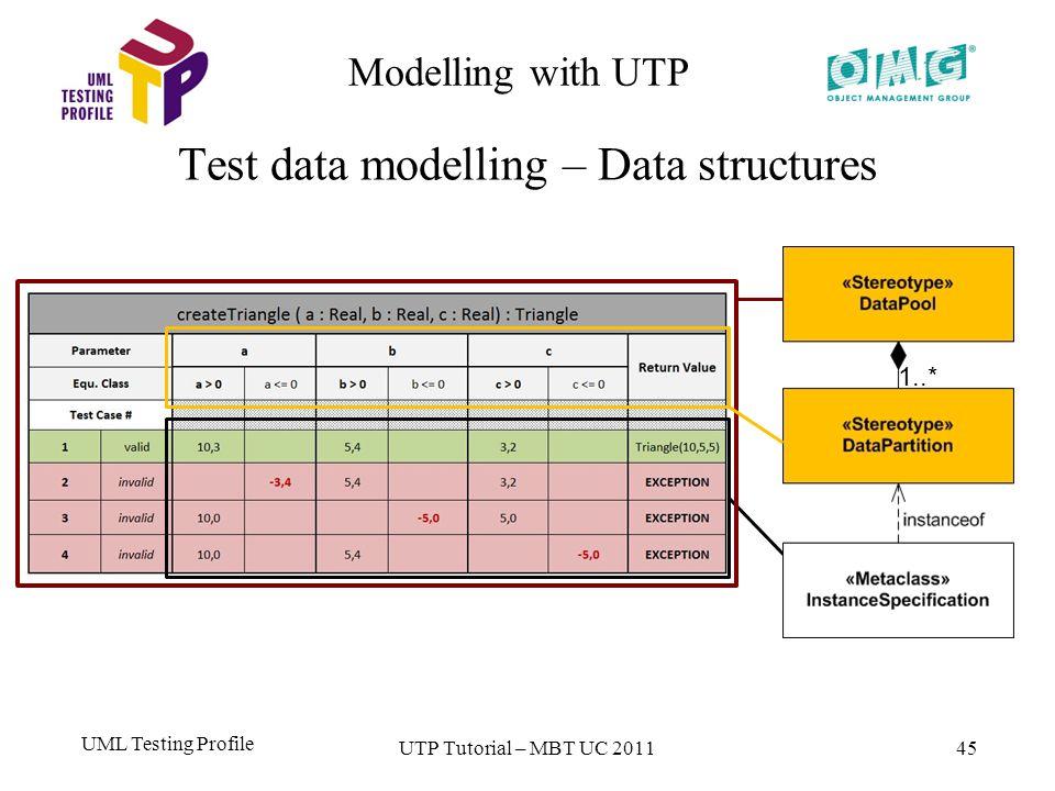 UML Testing Profile 45 Modelling with UTP Test data modelling – Data structures UTP Tutorial – MBT UC 2011 1..*