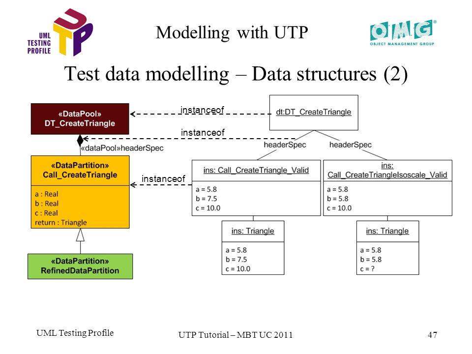 UML Testing Profile 47 Modelling with UTP Test data modelling – Data structures (2) UTP Tutorial – MBT UC 2011 instanceof