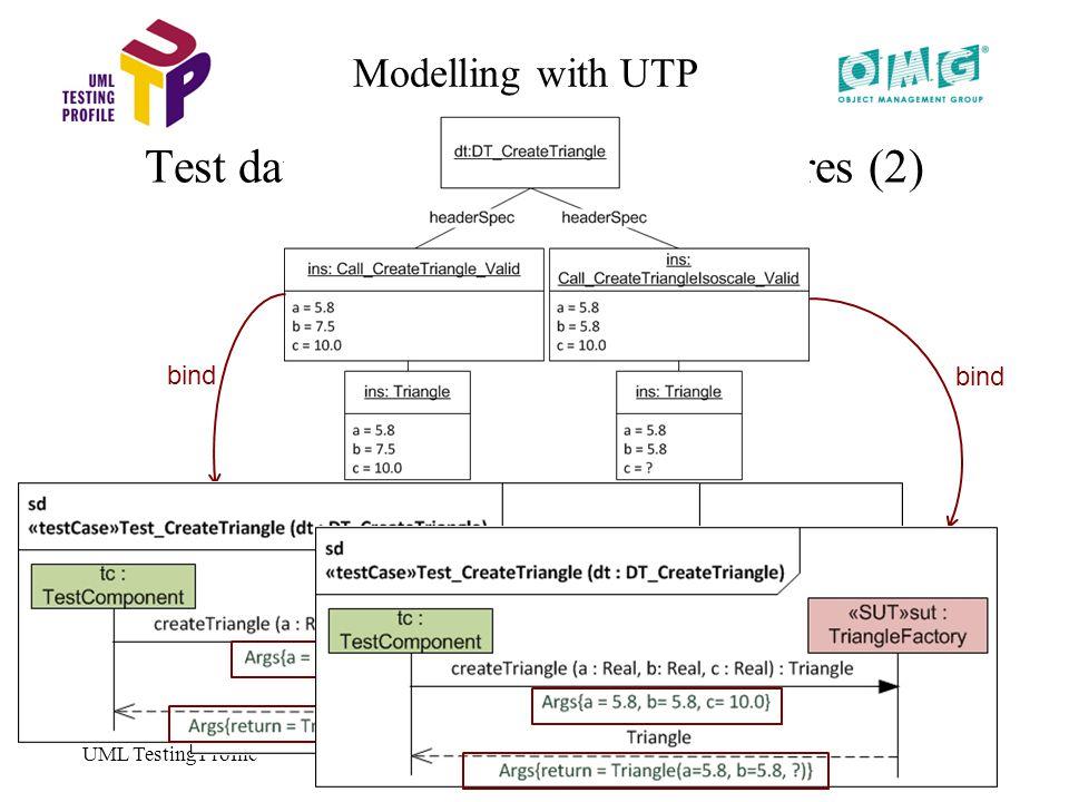 UML Testing Profile 48 Modelling with UTP Test data modelling – Data structures (2) bind