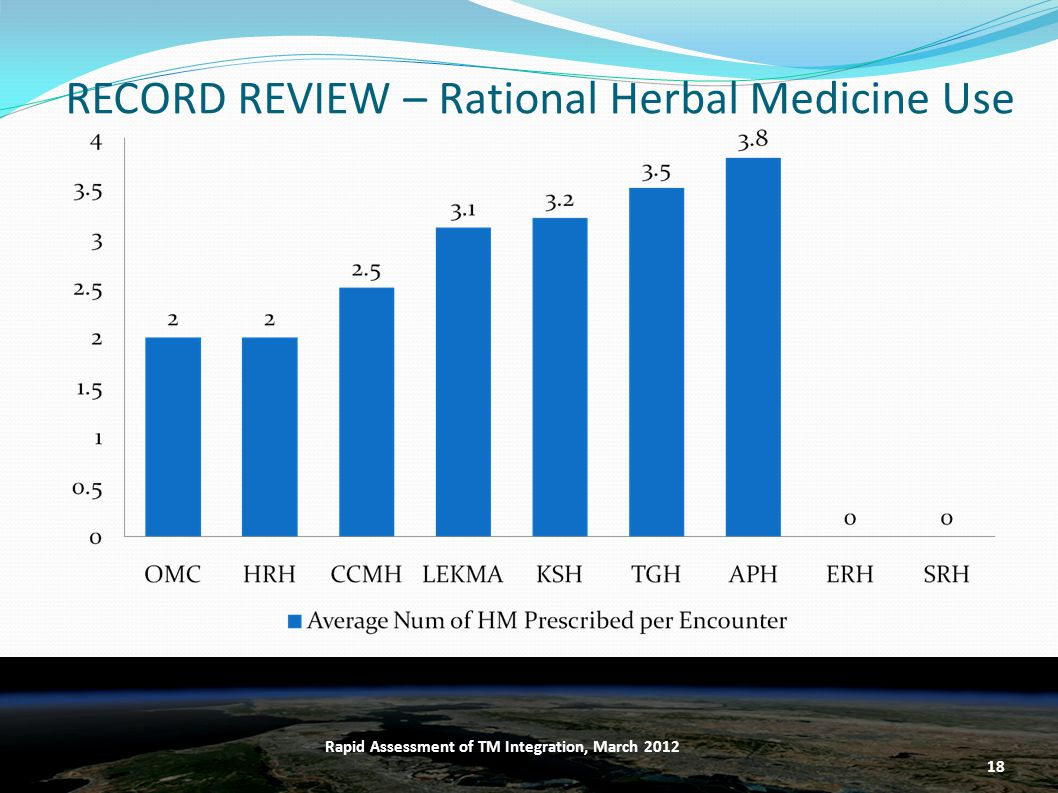 RECORD REVIEW – Rational Herbal Medicine Use 18 Rapid Assessment of TM Integration, March 2012
