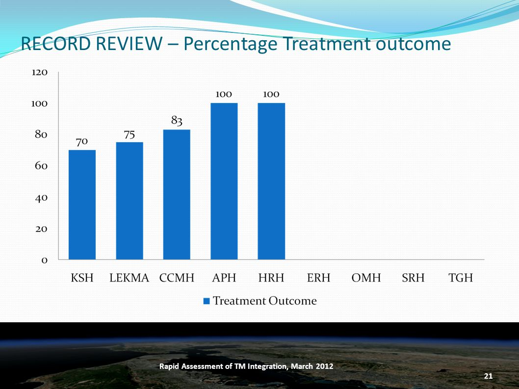 RECORD REVIEW – Percentage Treatment outcome 21 Rapid Assessment of TM Integration, March 2012