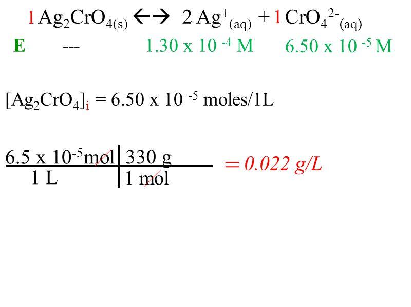 [Ag 2 CrO 4 ] i = 6.50 x 10 -5 moles/1L Ag 2 CrO 4(s) 2 Ag + (aq) + CrO 4 2- (aq) 6.5 x 10 -5 mol 330 g 1 mol = 0.022 g/L 1 L E---1.30 x 10 -4 M 6.50 x 10 -5 M 1 1