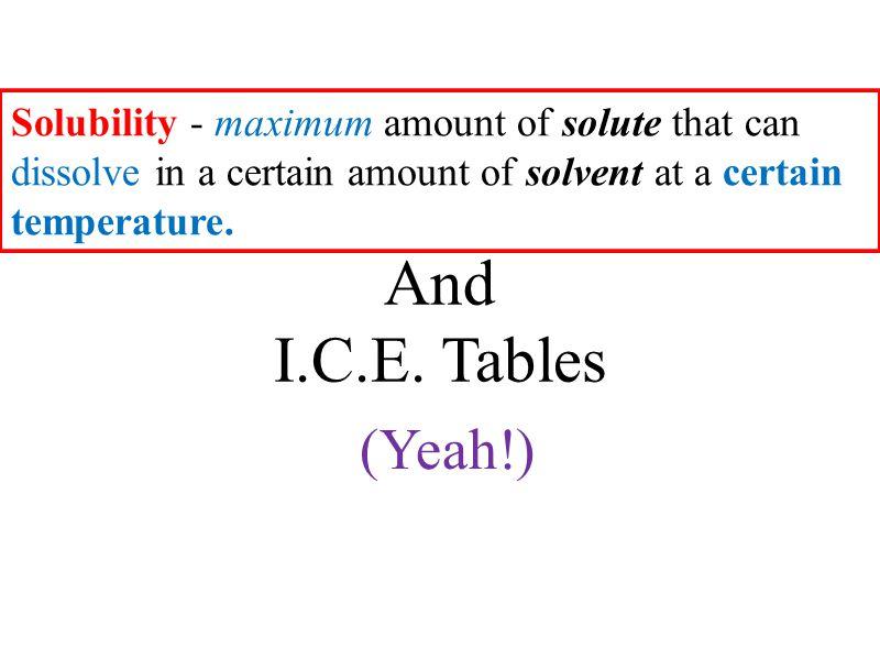 PbF 2(s) Pb 2+ (aq) + 2 F¯ (aq) Pb – 207 + 2 (19) = 245g/mol K sp of lead (II) fluoride is 1.6 x 10 -5.