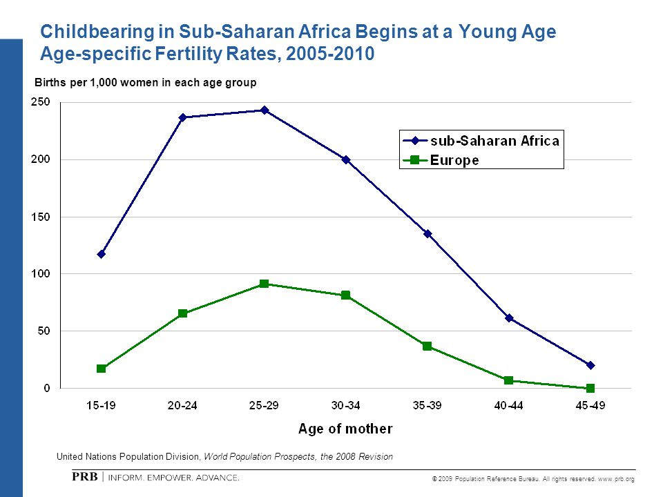 © 2009 Population Reference Bureau. All rights reserved. www.prb.org Childbearing in Sub-Saharan Africa Begins at a Young Age Age-specific Fertility R