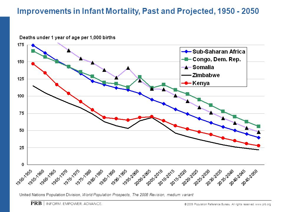 © 2009 Population Reference Bureau. All rights reserved. www.prb.org Deaths under 1 year of age per 1,000 births Improvements in Infant Mortality, Pas