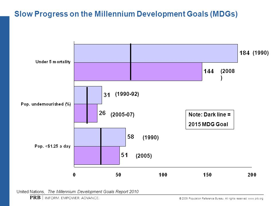 © 2009 Population Reference Bureau. All rights reserved. www.prb.org United Nations, The Millennium Development Goals Report 2010 Slow Progress on the