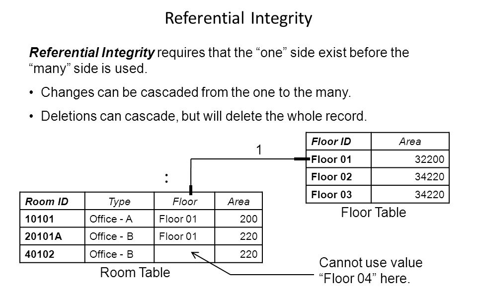 Room IDTypeFloorArea 10101Office - AFloor 01200 20101AOffice - BFloor 01220 40102Office - B220 Floor IDArea Floor 0132200 Floor 0234220 Floor 0334220 Referential Integrity requires that the one side exist before the many side is used.
