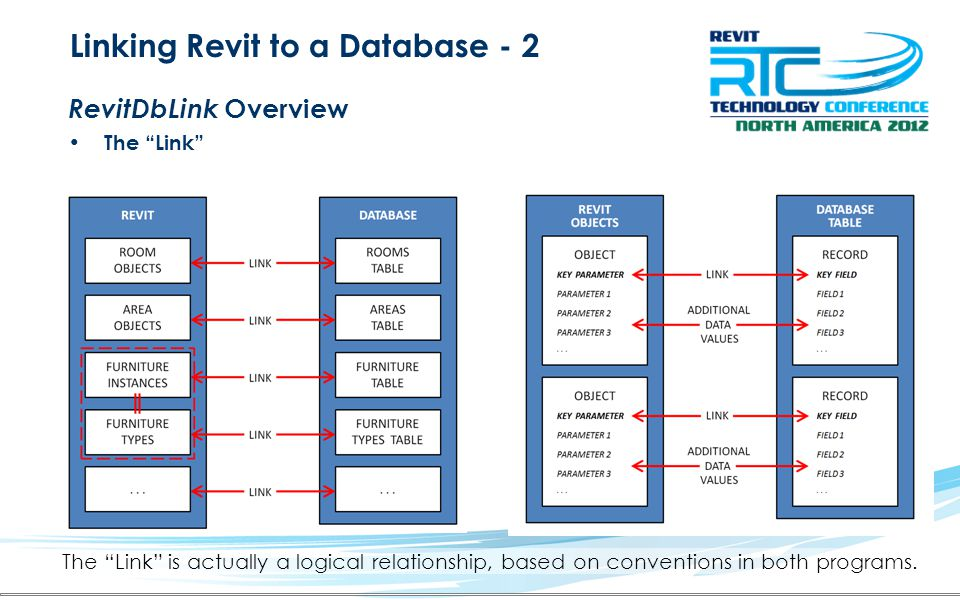 Linking Revit to a Database - 2 RevitDbLink Overview The Link The Link is actually a logical relationship, based on conventions in both programs.