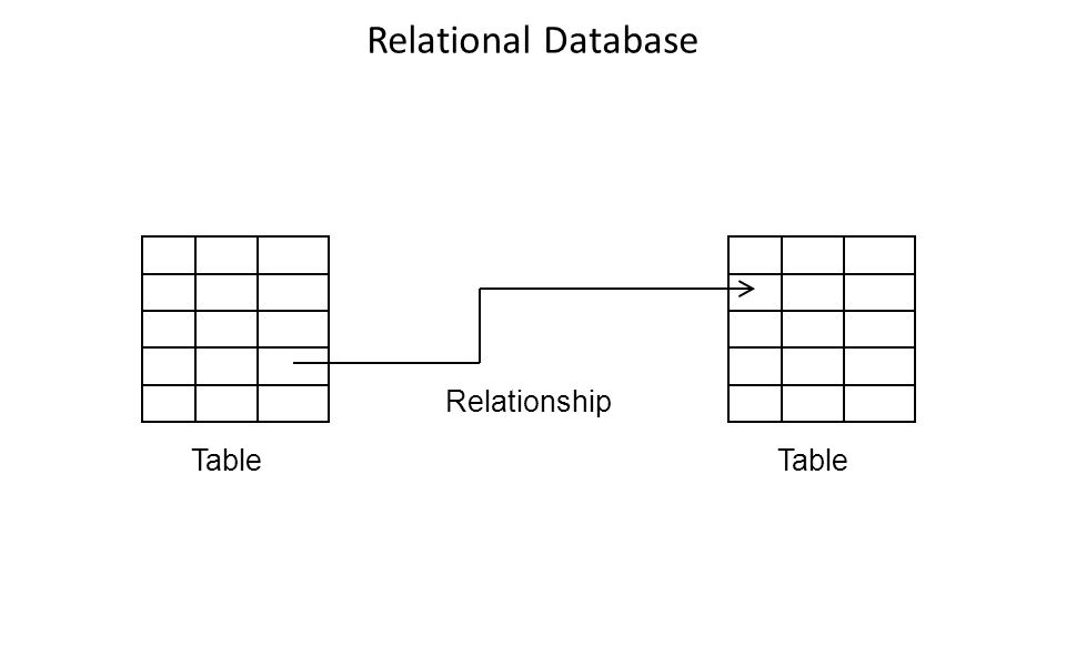 Relational Database Table Relationship