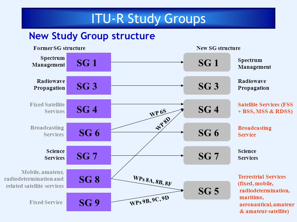 New Study Group structure SG 1 SG 3 SG 4 SG 6 SG 8 SG 9 SG 1 SG 3 SG 4 SG 6 WP 6S WP 8D WPs 8A, 8B, 8F WPs 9B, 9C, 9D Spectrum Management Radiowave Pr