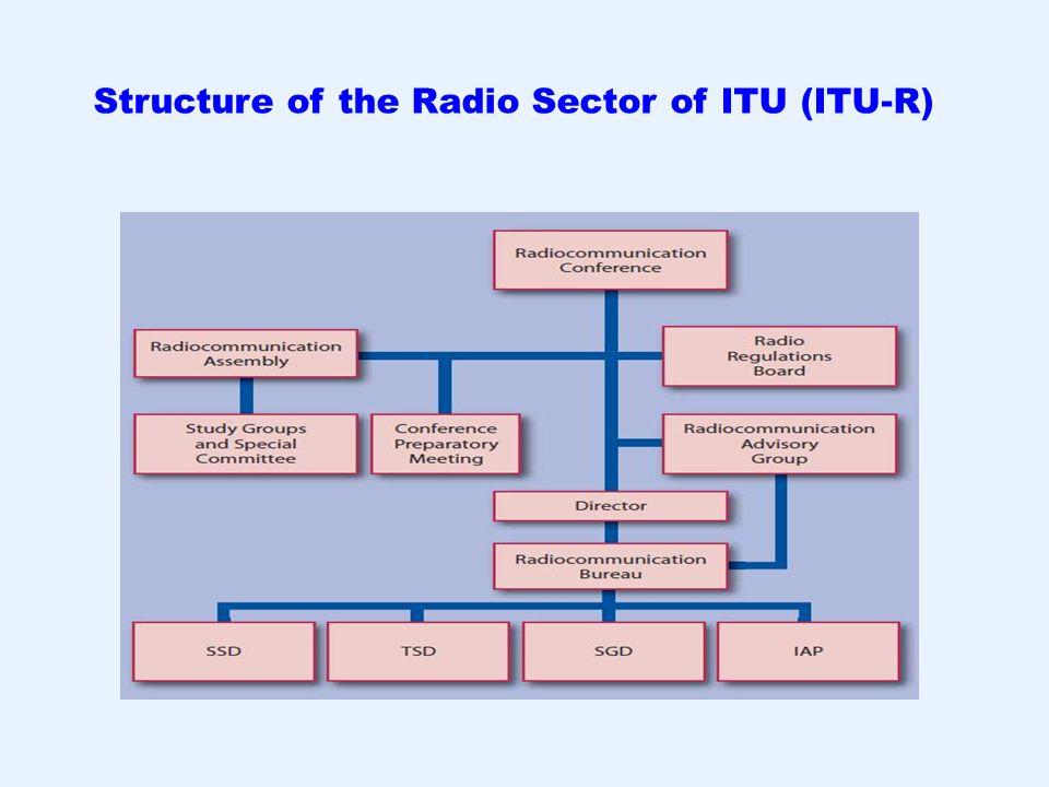 Structure of the Radio Sector of ITU (ITU-R)