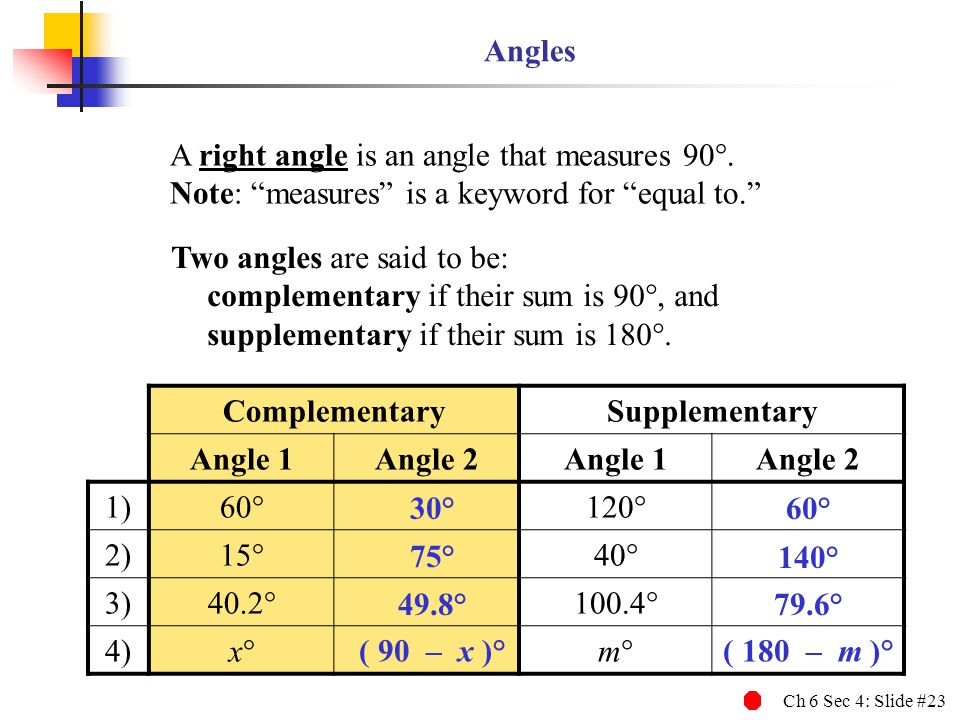 Ch 6 Sec 4: Slide #23 ComplementarySupplementary Angle 1Angle 2Angle 1Angle 2 1) 60 120 2) 15 40 3) 40.2 100.4 4) x m Angles A right angle is an angle that measures 90.