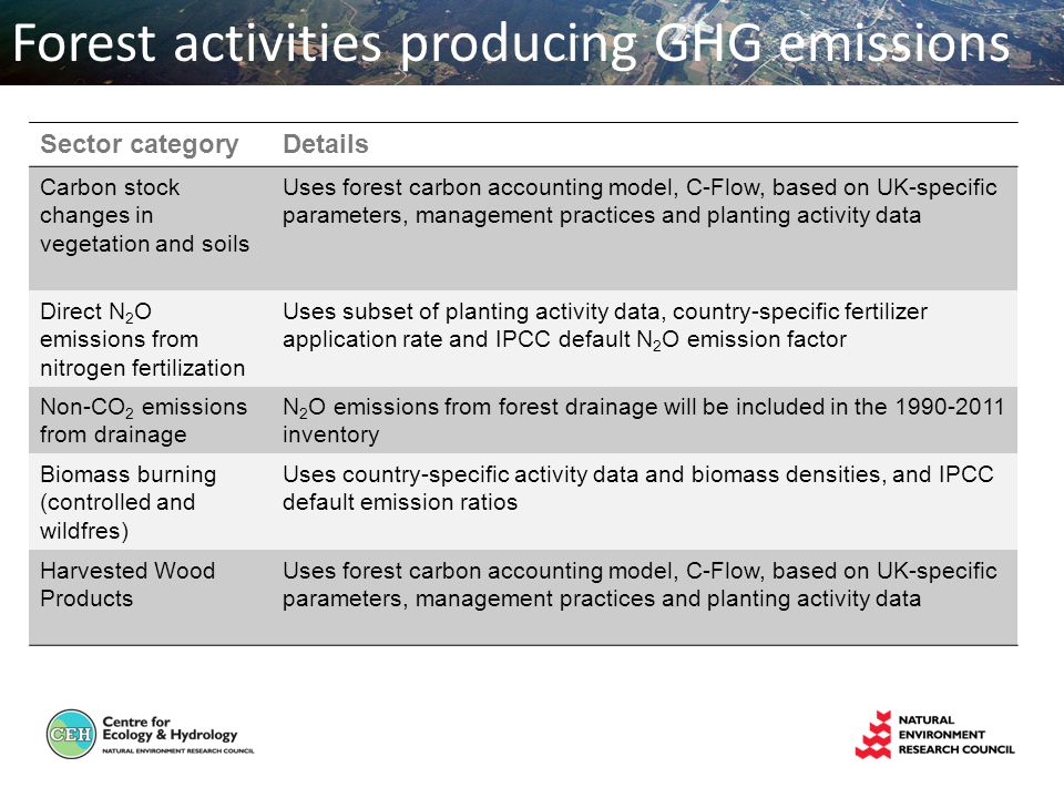 Sector categoryDetails Carbon stock changes in vegetation and soils Uses forest carbon accounting model, C-Flow, based on UK-specific parameters, management practices and planting activity data Direct N 2 O emissions from nitrogen fertilization Uses subset of planting activity data, country-specific fertilizer application rate and IPCC default N 2 O emission factor Non-CO 2 emissions from drainage N 2 O emissions from forest drainage will be included in the inventory Biomass burning (controlled and wildfres) Uses country-specific activity data and biomass densities, and IPCC default emission ratios Harvested Wood Products Uses forest carbon accounting model, C-Flow, based on UK-specific parameters, management practices and planting activity data Forest activities producing GHG emissions