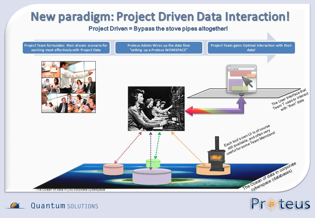 The User Interface that Team T uses to interact with their data The Ocean of data in you corporate cyberspace Project Team formulates their dream scen