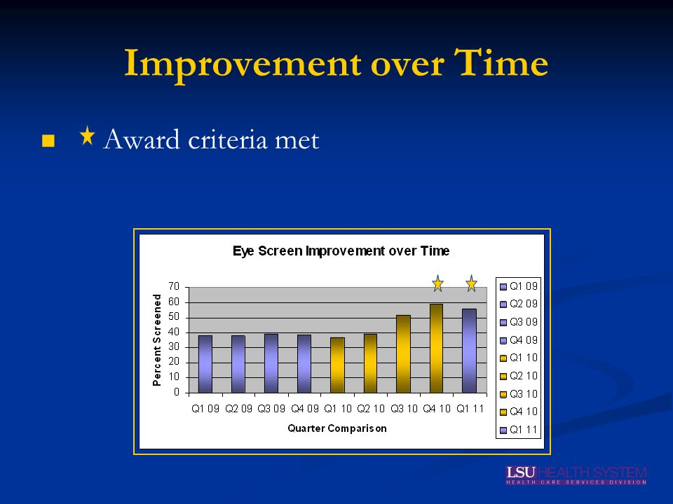 Improvement over Time Award criteria met