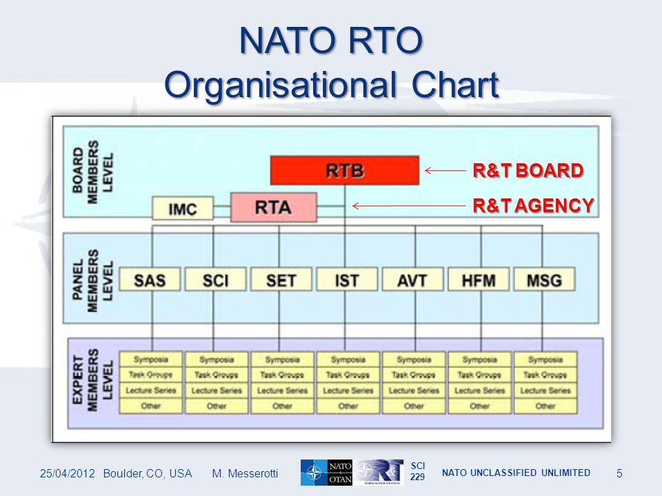 SCI 229 NATO UNCLASSIFIED UNLIMITED NATO RTO Technical Panels and Groups Bodies made up of national representatives, world-class scientists and information specialists, that also provide a communication link to military users and other NATO bodies.