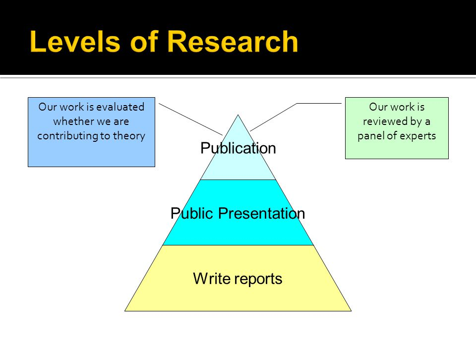Publication Public Presentation Write reports Our work is reviewed by a panel of experts Our work is evaluated whether we are contributing to theory