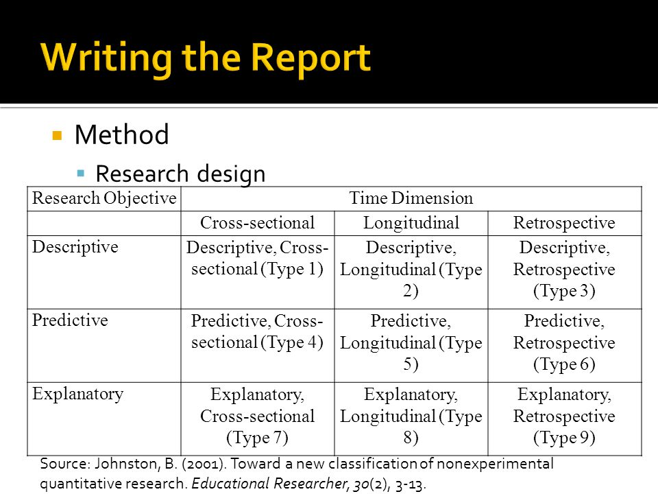 Method Research design Research ObjectiveTime Dimension Cross-sectionalLongitudinalRetrospective DescriptiveDescriptive, Cross- sectional (Type 1) Descriptive, Longitudinal (Type 2) Descriptive, Retrospective (Type 3) PredictivePredictive, Cross- sectional (Type 4) Predictive, Longitudinal (Type 5) Predictive, Retrospective (Type 6) ExplanatoryExplanatory, Cross-sectional (Type 7) Explanatory, Longitudinal (Type 8) Explanatory, Retrospective (Type 9) Source: Johnston, B.