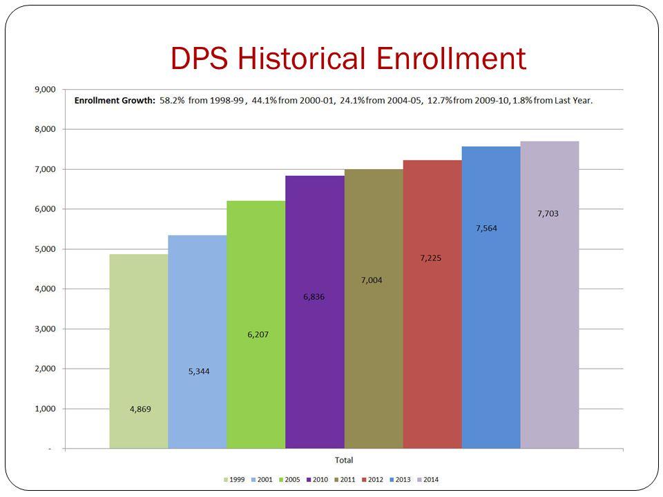 DPS Historical Enrollment