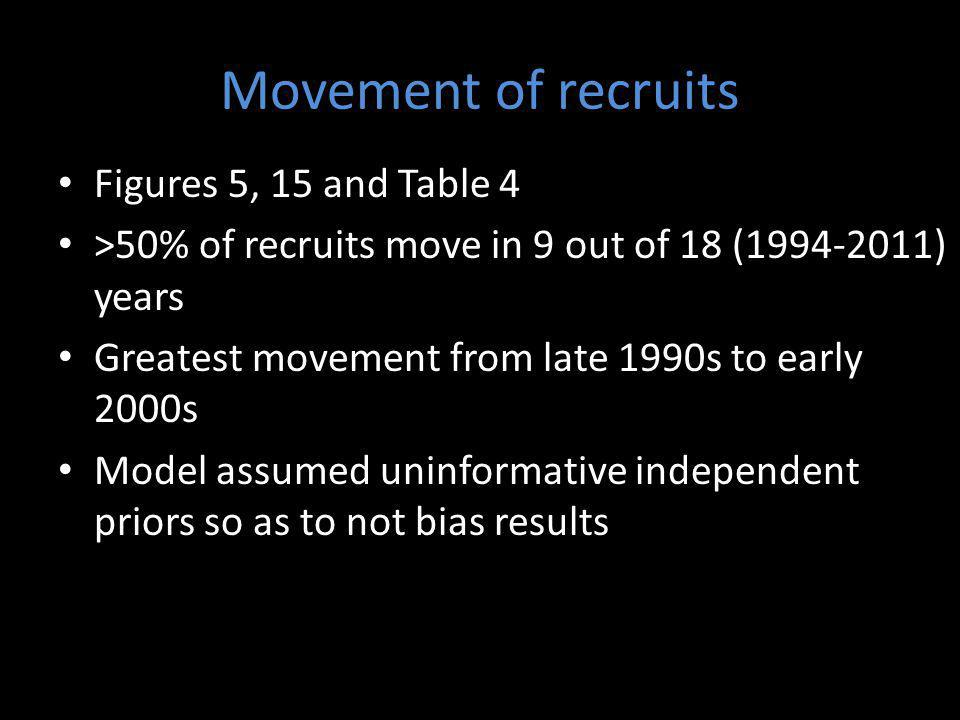 Movement of recruits Figures 5, 15 and Table 4 >50% of recruits move in 9 out of 18 (1994-2011) years Greatest movement from late 1990s to early 2000s Model assumed uninformative independent priors so as to not bias results
