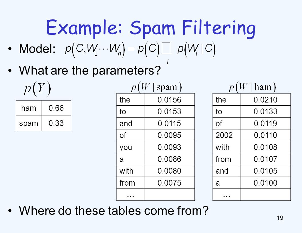 Example: Spam Filtering 19 Model: What are the parameters? Where do these tables come from? ham0.66 spam0.33 the0.0156 to0.0153 and0.0115 of0.0095 you