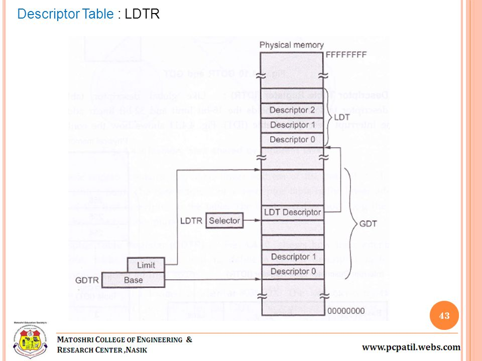 43 Descriptor Table : LDTR