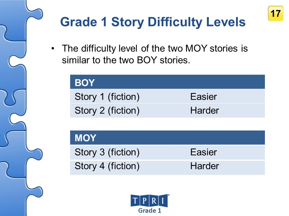 Grade 1 17 Grade 1 Story Difficulty Levels The difficulty level of the two MOY stories is similar to the two BOY stories. BOY Story 1 (fiction) Easier