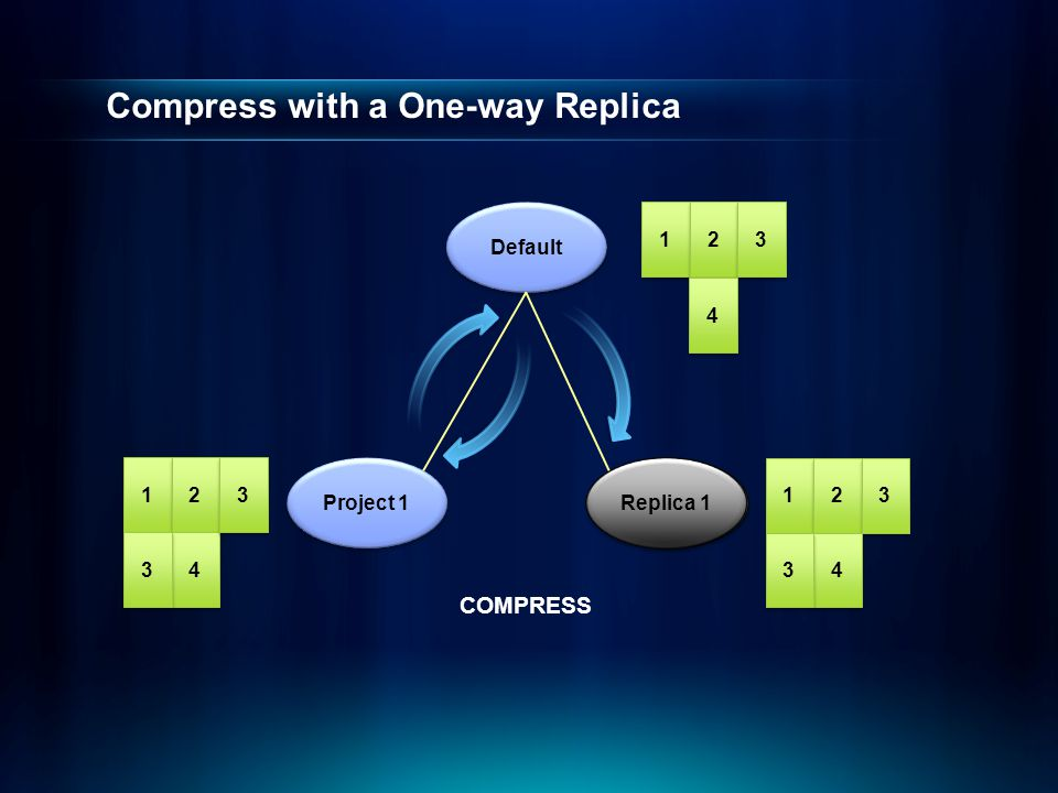 Compress with a One-way Replica 1 1 2 2 3 3 Default Project 1 1 1 2 2 4 4 1 1 2 2 3 3 3 3 4 4 4 4 3 3 COMPRESS 3 3