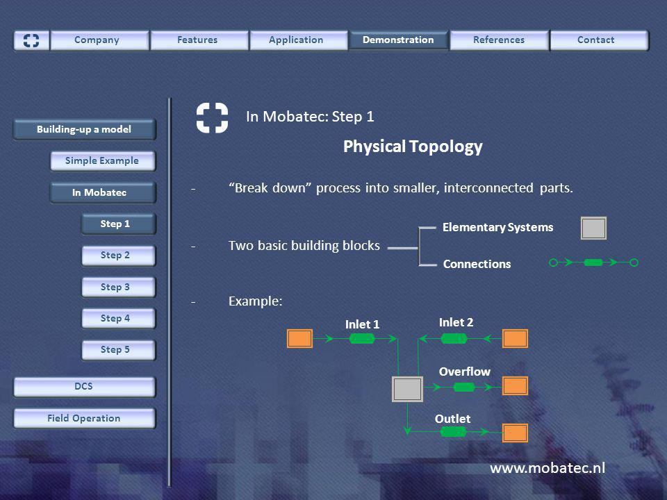 www.mobatec.nl ContactCompany FeaturesApplication Demonstration References Building-up a model Field Operation DCS In Mobatec: Step 1 Simple Example In Mobatec Step 1 Step 2 Step 3 Step 4 Step 5 Physical Topology -Break down process into smaller, interconnected parts.