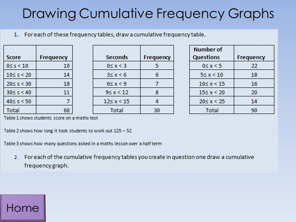 Drawing Cumulative Frequency Graphs