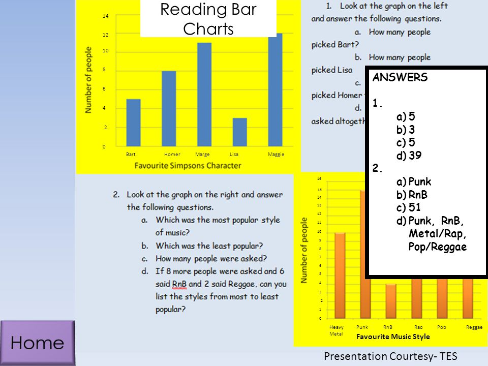 Reading Bar Charts ANSWERS 1.a)5 b)3 c)5 d)39 2.