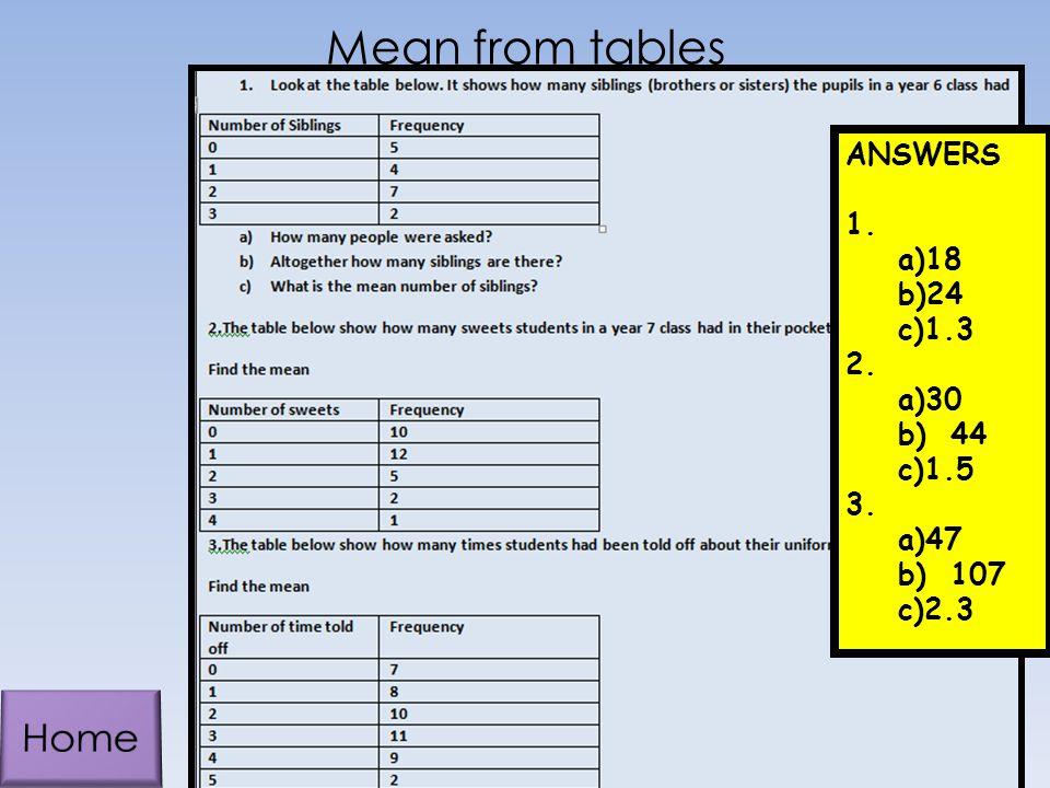 Mean from tables ANSWERS 1. a)18 b)24 c)1.3 2. a)30 b)44 c)1.5 3. a)47 b)107 c)2.3