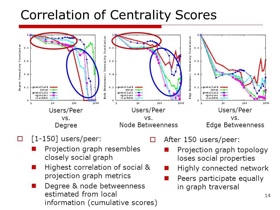 Correlation of Centrality Scores [1-150] users/peer: Projection graph resembles closely social graph Highest correlation of social & projection graph metrics Degree & node betweenness estimated from local information (cumulative scores) 14 After 150 users/peer: Projection graph topology loses social properties Highly connected network Peers participate equally in graph traversal Users/Peer vs.