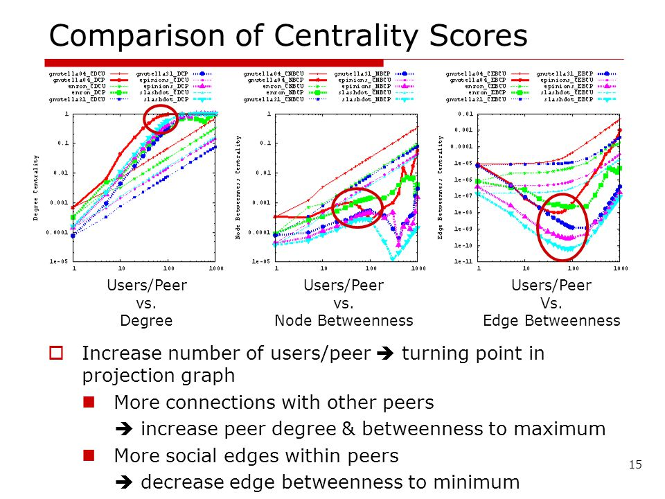 Comparison of Centrality Scores Increase number of users/peer turning point in projection graph More connections with other peers increase peer degree & betweenness to maximum More social edges within peers decrease edge betweenness to minimum 15 Users/Peer vs.