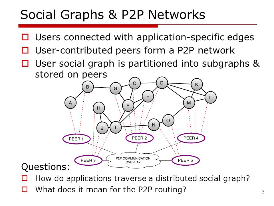 Social Graphs & P2P Networks Users connected with application-specific edges User-contributed peers form a P2P network User social graph is partitioned into subgraphs & stored on peers Questions: How do applications traverse a distributed social graph.