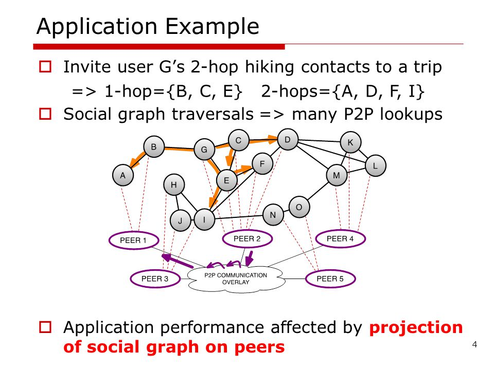 Invite user Gs 2-hop hiking contacts to a trip Social graph traversals => many P2P lookups Application performance affected by projection of social graph on peers Application Example 4 => 1-hop={B, C, E} 2-hops={A, D, F, I}