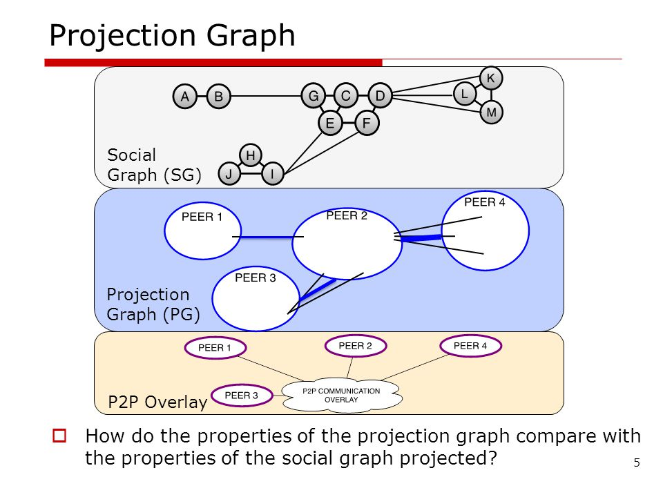 How do the properties of the projection graph compare with the properties of the social graph projected.